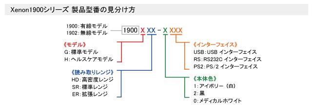Xenon1900シリーズ 製品型番表記について