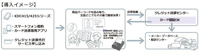 iPhoneとバーコードリーダーの運用例1